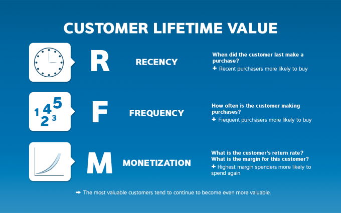 customer-lifetime-value-recency